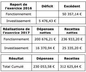 Vote du compte administratif 2017